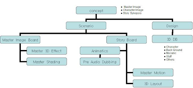 디지털 에니메이션  Process 설정