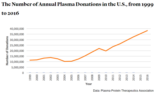 Number of annual plasma donations in the U.S., 1999-2016. Graphic: The Atlantic