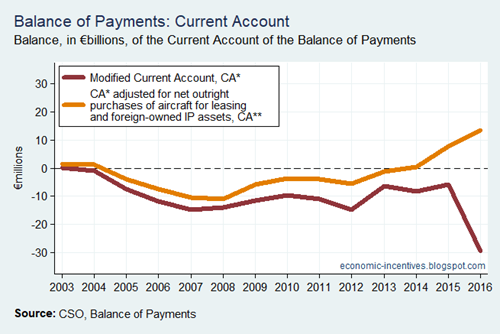 Bop Current Account Acquisition Adjustments
