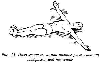 Положение тела при полном растягивании воображаемой пружины