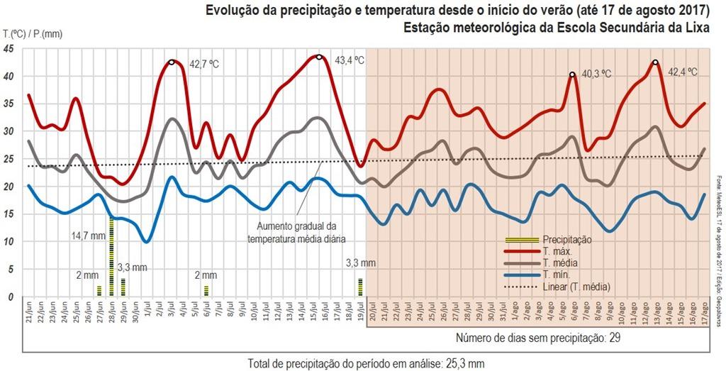 [Evolu%C3%A7%C3%A3o+da+precipita%C3%A7%C3%A3o+e+temperatura+desde+o+in%C3%ADcio+do+ver%C3%A3o+%28at%C3%A9+17+de+agosto+2017%29%5B13%5D]