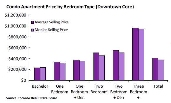2011年第4季度公寓销售价格表:多伦多市中心