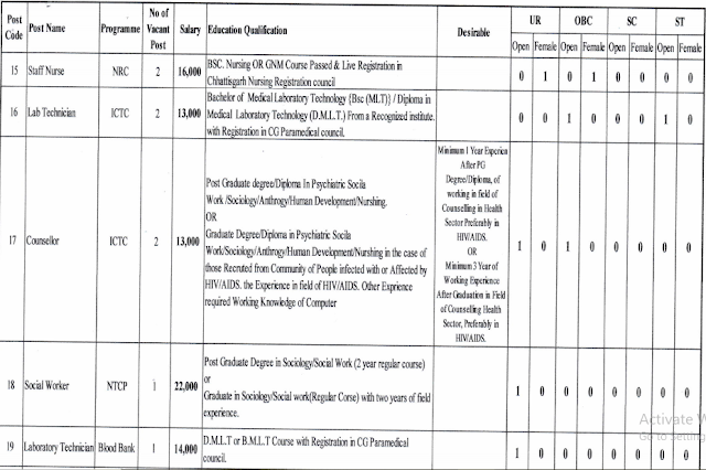 CMHO , Baladabazar Recruitment 2020 , Various Post Recruitment Under NHM , Program