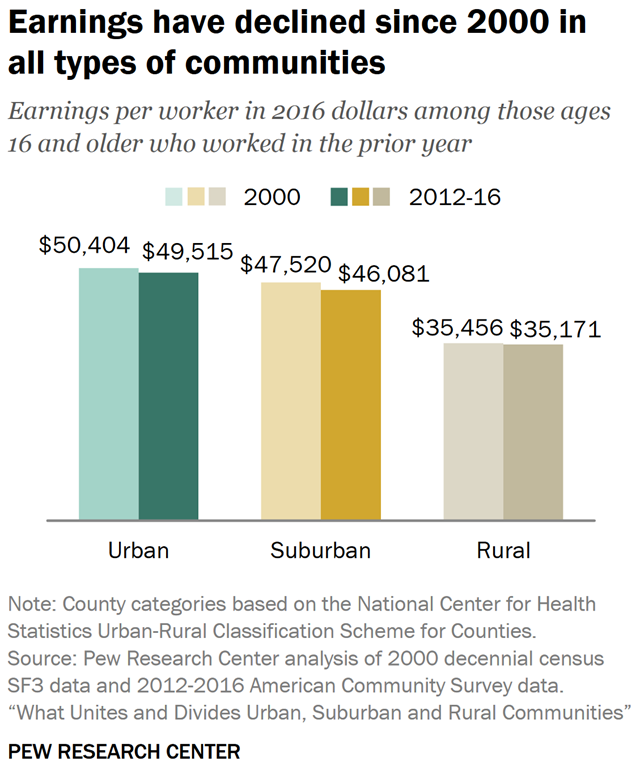 Between 2000 and 2016, U.S. earnings declined in suburbs, as well as urban and rural counties. Graphic: Pew Research Center