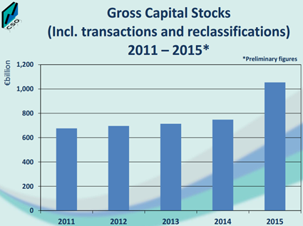 Gross Capital Stock