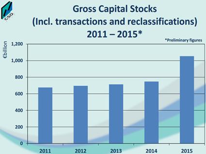 Gross Capital Stock