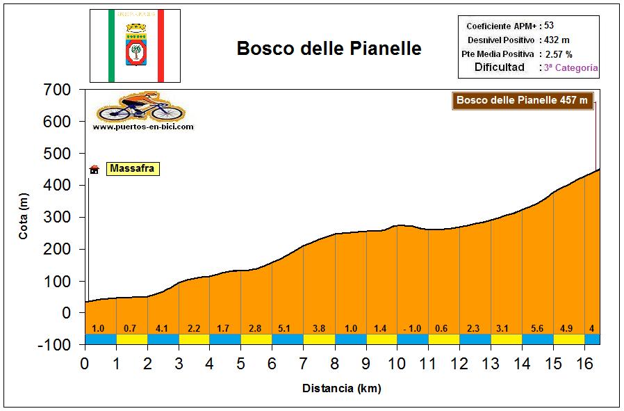 Altimetría Perfil Bosco della Pianelle