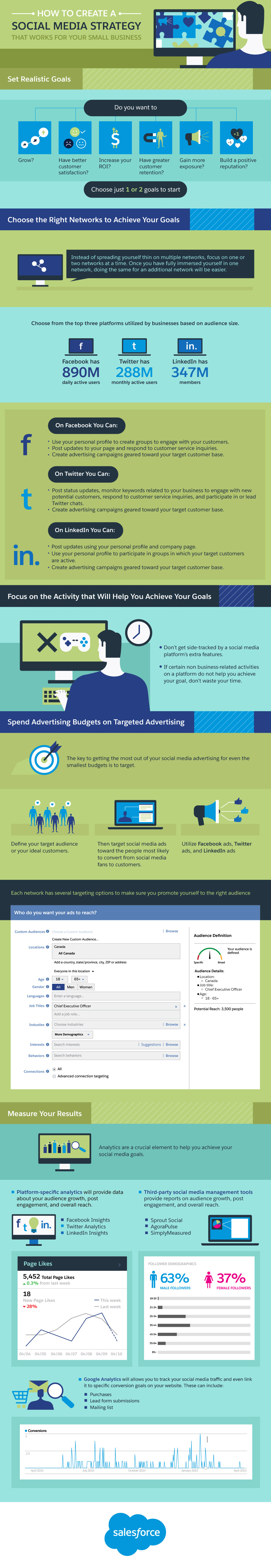 Aprende a crear estrategias de social media funcionales para pequeños negocios