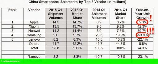 """Hình 2: Doanh số của Samsung rớt """"thê thảm"""" tại Trung Quốc"""
