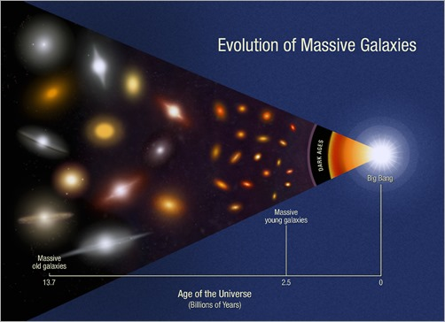 evolution_of_massive_galaxies