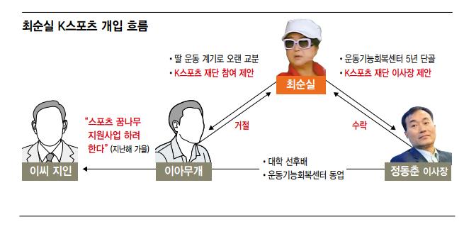 파일:최순실K스포츠개입흐름.jpg