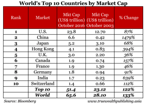 Market cap by country