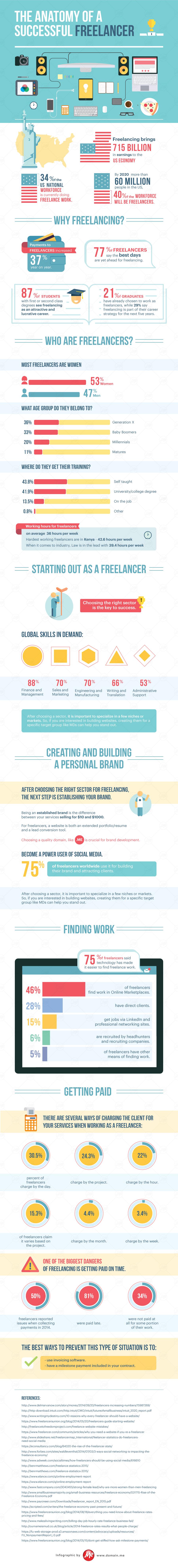 La anatomía del freelancer exitoso