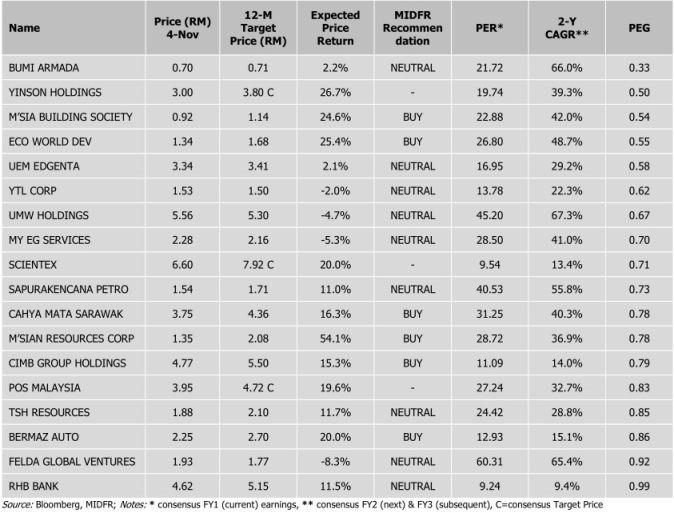 bursa malaysia top PEG ranking