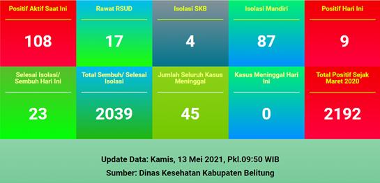 [UPDATE] CORONA BELITUNG KAMIS, 13 MEI 2021 : BERTAMBAH SEMBILAN KASUS, 23 PASIEN DINYATAKAN SEMBUH DARI INI
