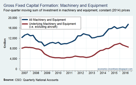 Machiner and Equipment Investment