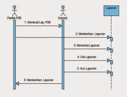 Penggunamaju seventh widuri gambar 36 sequence diagram panitia pendaftaran siswa baru ccuart Choice Image