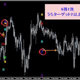EUR/JPY M15 12月勝率92.59%リアルタイムで確認した直近シグナル12.21まで