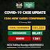 1,244 new cases of Coronavirus recorded in Nigeria