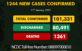 1,244 new cases of Coronavirus recorded in Nigeria