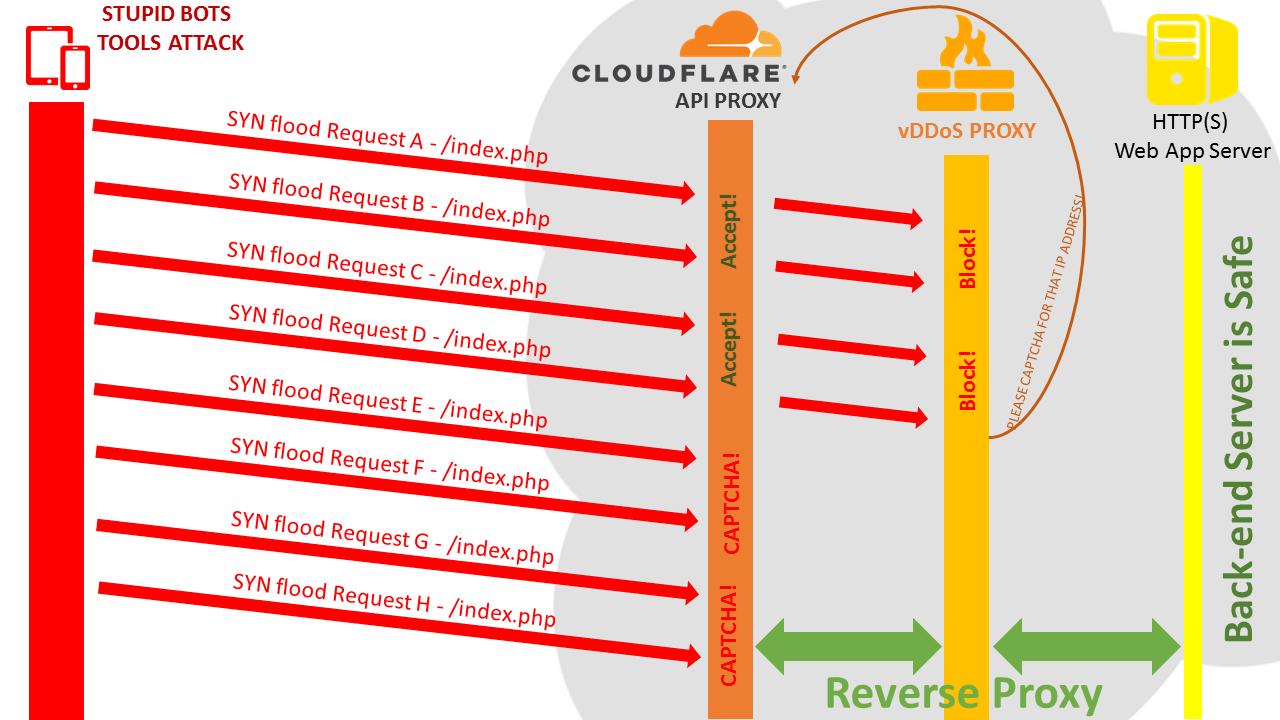 Cài đặt CDDoS Layer4 Mapping - Hỗ trợ CDDoS Proxy Protection chặn tấn công từ Layer 3-4