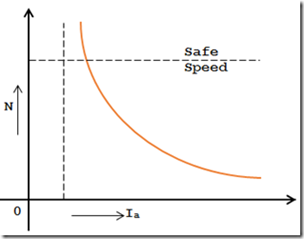 speed-vs-armature-current