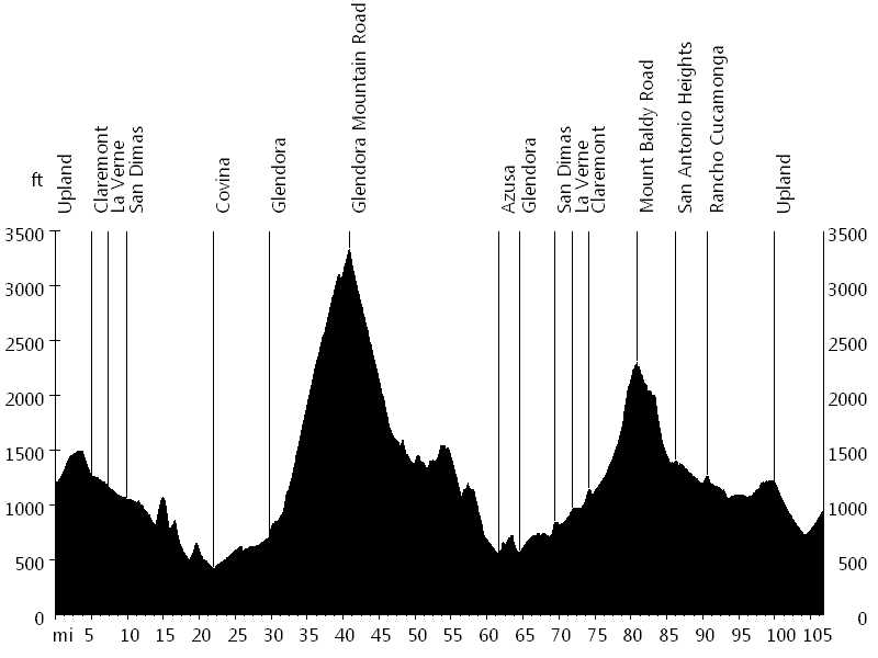 Tour de Foothills • Route Profile
