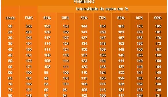 tabela-frequencia-cardiaca-feminino_bike-tribe-582x336.jpg