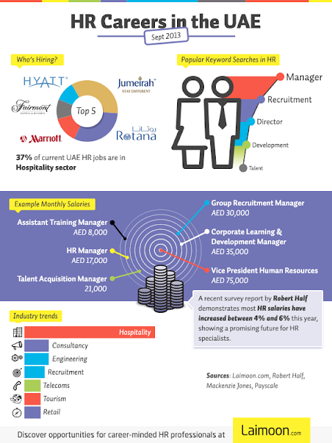 Infographix - hr-careers-in-the-uae_530c7c528bdc3.png