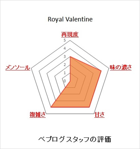 08161607 5993ef4a11584 thumb%255B2%255D - 【リキッド】「DEEP VIOLET Royal Valentine(ディープバイオレット ロイヤルバレンタイン)」レビュー。食後の大人なひと時のお供にいかがですか?【電子タバコ/リキッド】