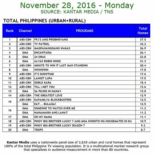 Kantar Media National TV Ratings - Nov 28, 2016