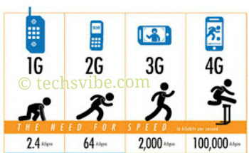 Full meaning review of EDGE, GPRS, HSDPA, 3G, 4G and LTE  25255BUNSET 25255D