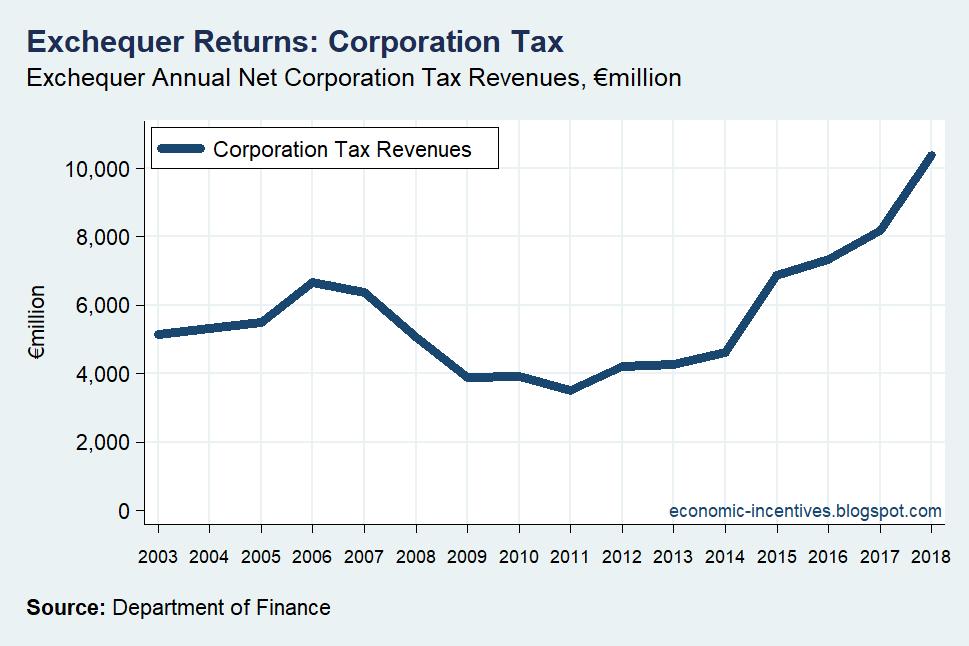 [Corporation+Tax+Receipts+2003-2018%5B2%5D]