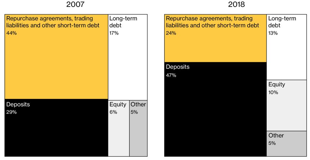 Bloomberg lehman fig3
