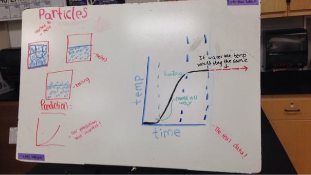 Shannon's Chemistry Blog