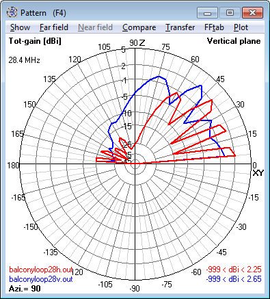 28.4 MHz Magnetic Loop Antenna - Elevation