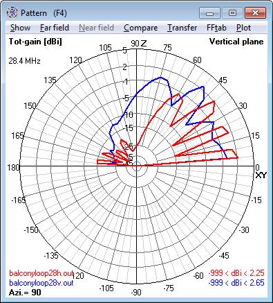 28.4 MHz Magnetic Loop Antenna - Elevation                     radiation pattern