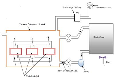 Air blast cooling of transformer