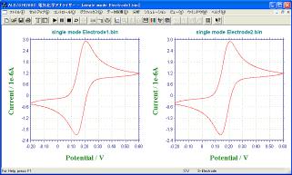 3 μm Auくし形電極1、2のそれぞれシングルモードのCV測定
