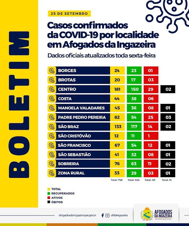 Afogados: Centro e Padre Pedro Pereira seguem sendo os locais com mais casos ativos de Covid-19