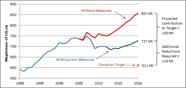 Progress on Canada's 2020 Target for carbon reduction (Mt CO2 eq). This figure presents two lines on a graph spanning the years 1990-2020. The top line shows that, without action from governments, consumers and businesses since 2005, emissions in 2020 are projected to be 857 Mt. This is the 'Without Measures' line. The bottom line shows projected emissions, taking into account all current measures since 2005 and Land Use, Land-use Change and Forestry (LULUCF) contributions since 2012, where emissions are expected to reach 727 Mt in 2020. This is the 'With Current Measures' line. Below this value is a dot at 611 Mt, which represents Canada's Copenhagen target level of emissions in 2020 (17% below 2005 levels). Graphic: Environment and Climate Change Canada