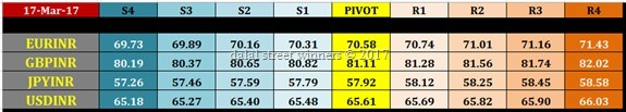 nse currency pivot points levels for 20 march 2017