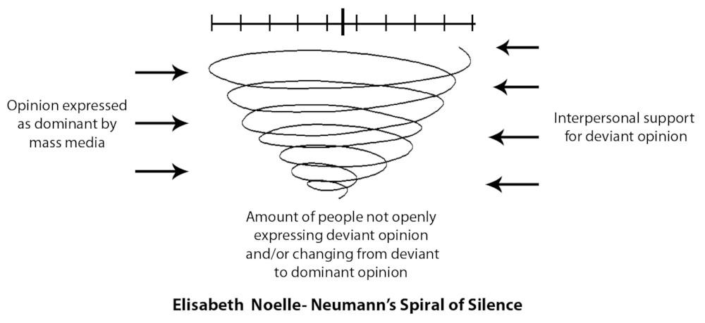 파일:attachment/spiral-of-silence-theory.jpg