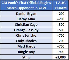 CM Punk's First AEW Opponent Market