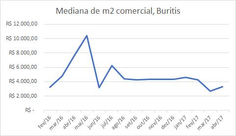 Gráfico 2: Preço mediano de metro quadrado comercial no bairro Buritis de fev/16 a abr/17. Fonte: PBH.