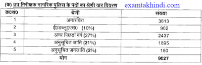 UP Police SI Vacancy Detail