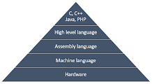 Abstraction level programming language provide