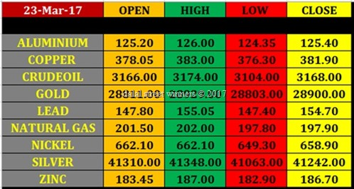 Today's commodity Market closing rates 22 march