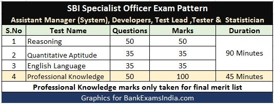 SBI Specialist Officers Exam Pattern,SBI Specialist Officers Exam Marks