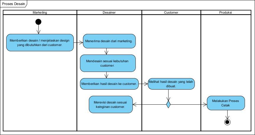 Kp1122469684 widuri activity diagram proses desain ccuart Images